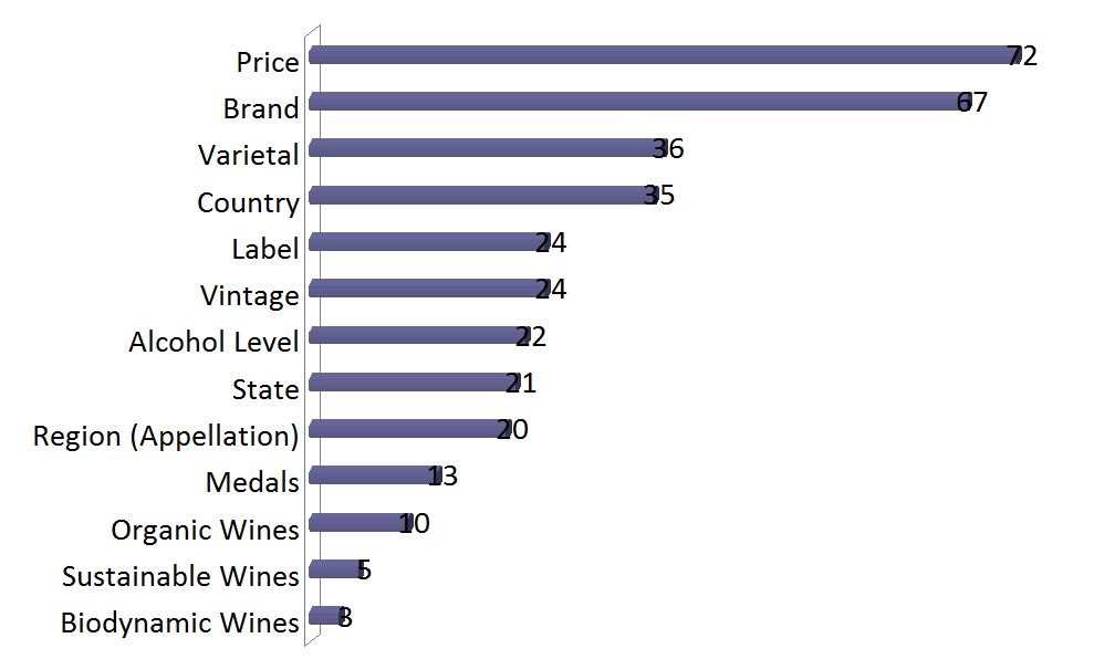 2015 Survey Of American Wine Consumer Preferences