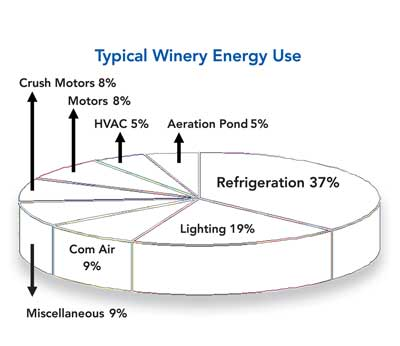Product Review: Refrigeration Upgrades for Small Wineries