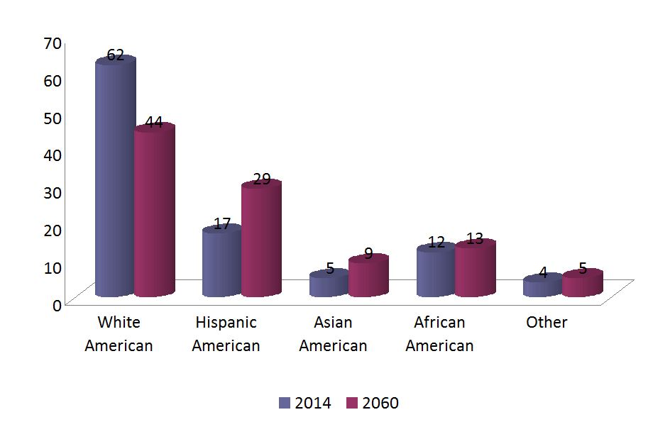 Mixed Race and Blended Wine: How Important is Ethnicity in