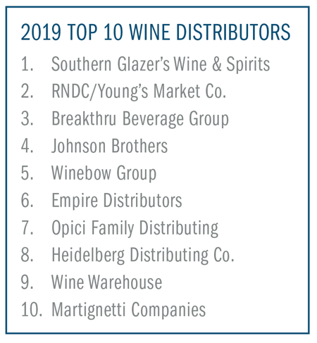Top 10 U.S. Wine Distributors