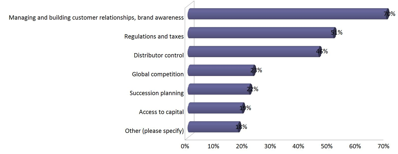 what business skills are needed to prosper in the u s wine regulations and taxes were also cited as a continuing challenge by 51 percent of the respondents followed by distributor control at 46 percent