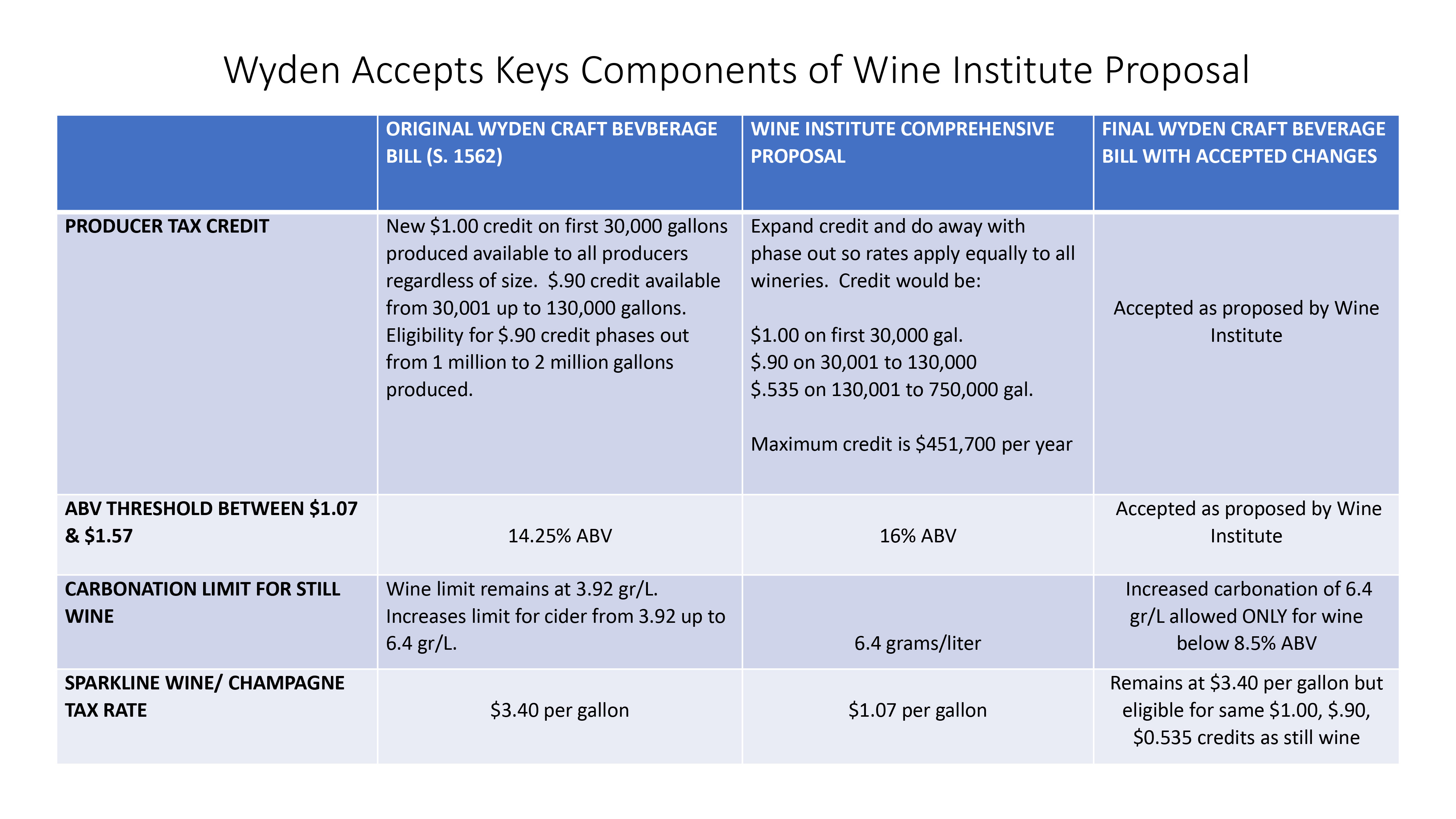 Wine Excise Taxes Cut as House and Senate Pass Tax Reform Legislation