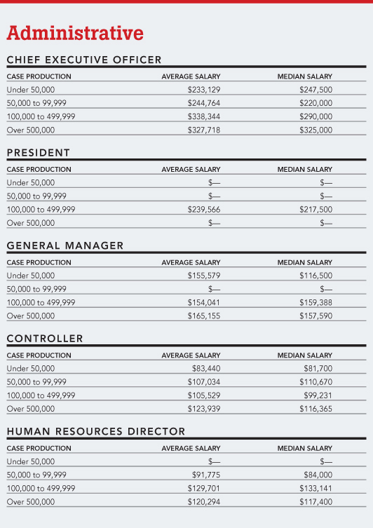 where to put current salary on resume