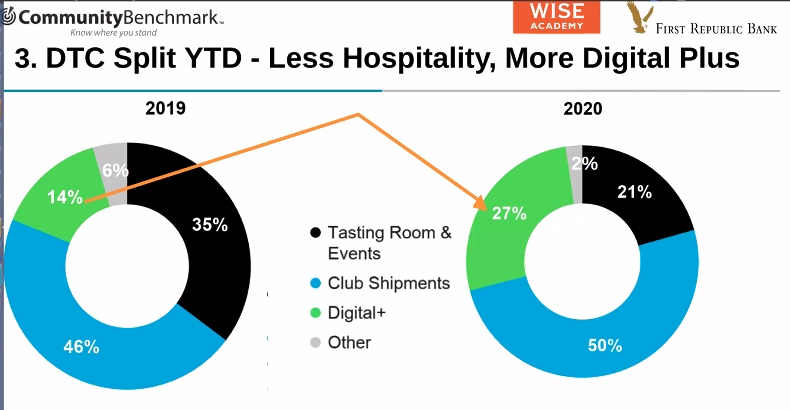 dtc digital shift - Existing Club Members Drove Digital Sales Surge