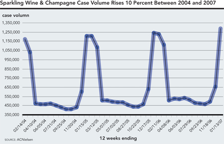 Retail Sales Analysis: Champagne And Sparkling Wine Sales Rising