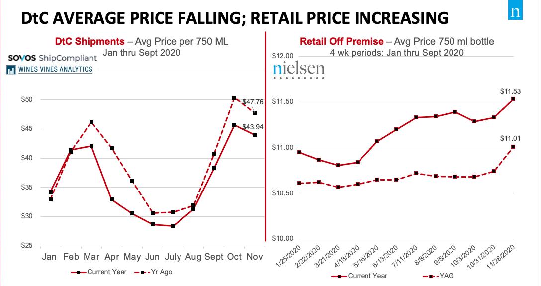 thumbnail image004(2) - DtC Bottle Prices Decline as Retail Rises