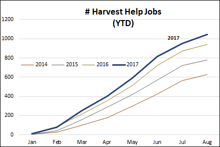 winery hiring remains steady in august 2017