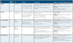 sensory evaluation practices 4th edition pdf