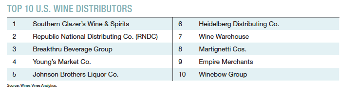 Top 10 U S  Wine Distributors - Wines Vines Analytics