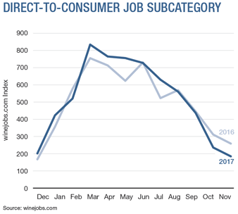 Direct-To-Consumer Job Subcategory