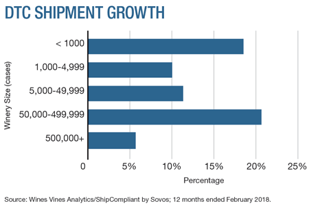Direct-To-Consumer Shipments