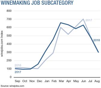 Winemaking Job Subcategory