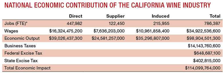 National Economic Contribution of the California Wine Industry