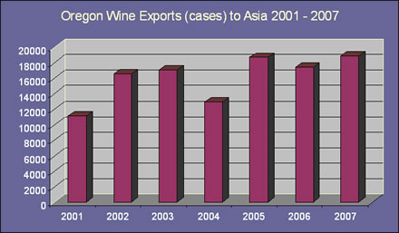Total annual wine exports from Oregon to Asia
