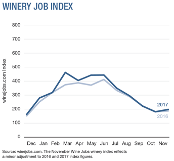 Winery Jobs