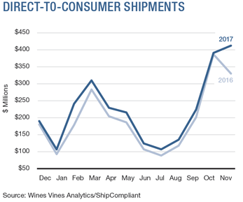 Directo-To-Consumer Shipments
