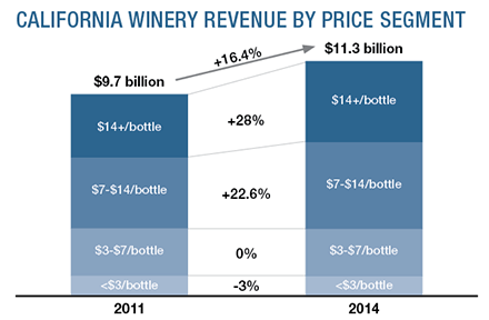 California winery revenue by price segment