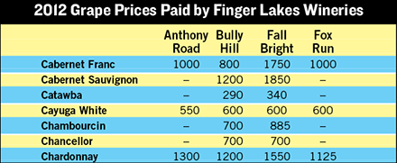 finger lakes grape prices