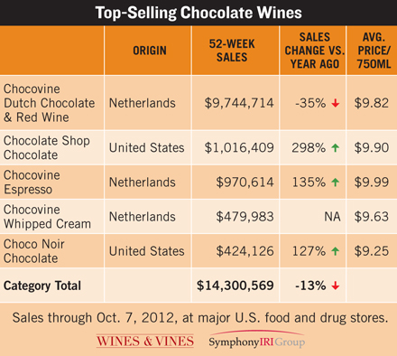 chocolate wine sales