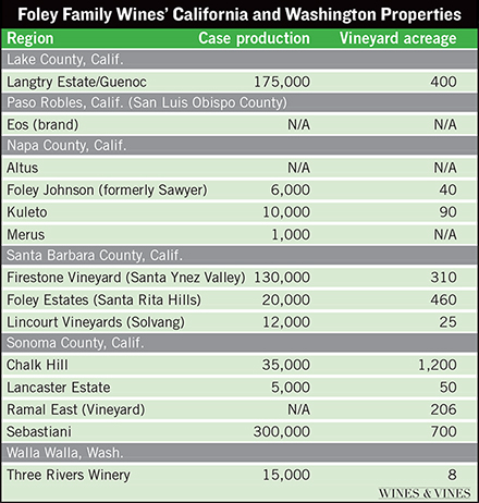 foley family estate properties