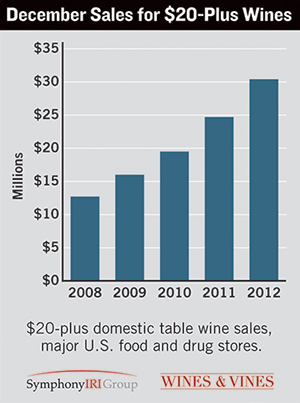 wines vines data metrics