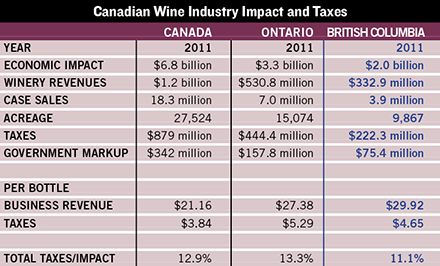 british columbia wine industry impact