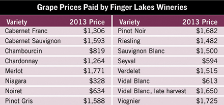 new york finger lakes grape prices