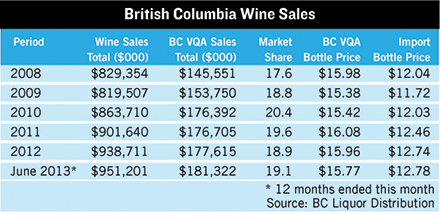 british columbia wine