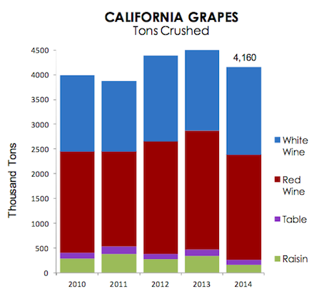 california grape crush report