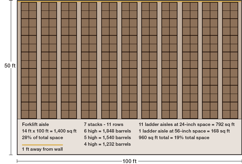 wine barrel layout