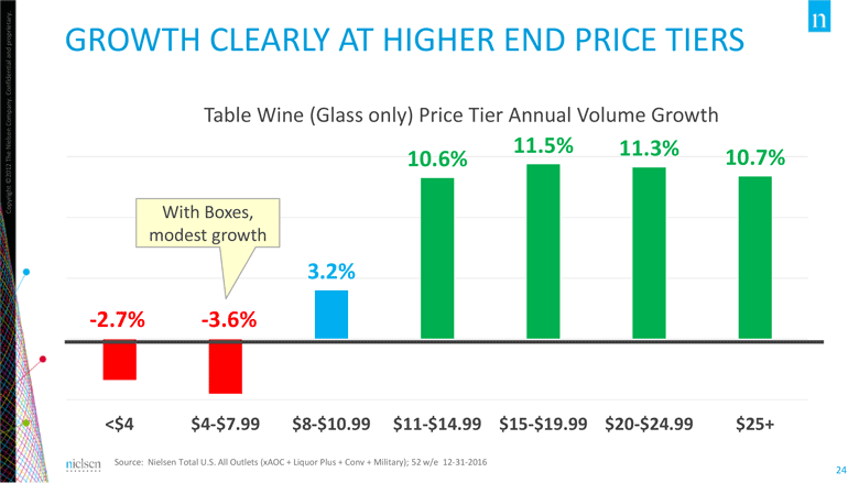 wine consumer growth price nielsen