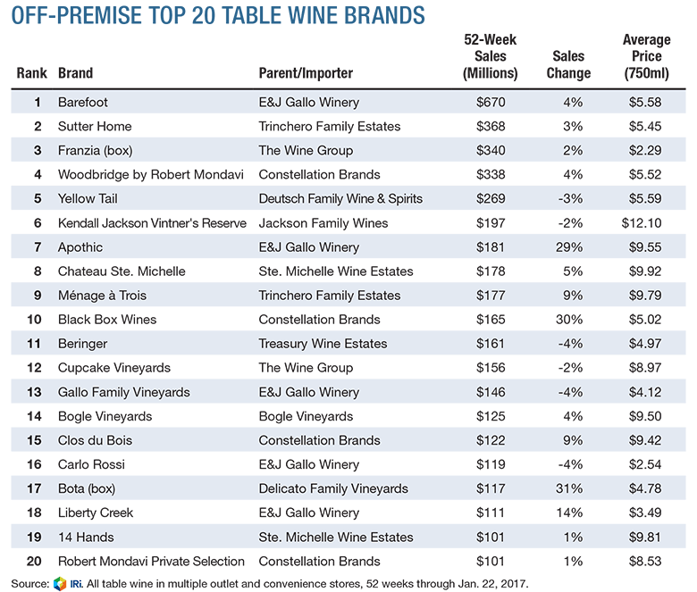 wine grape wines vines analytics top 20 retail sales