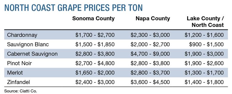 North Coast Grape Prices Per Ton. Source: Ciatti Co.