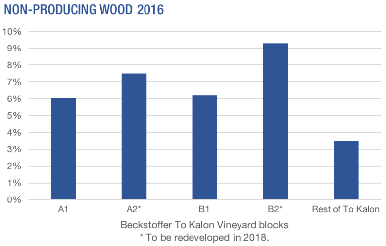 wine to kalon vineyard beckstoffer