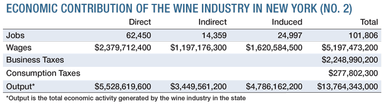 Wine America United States economic impact