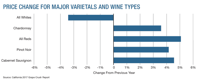 wine California grape crush report