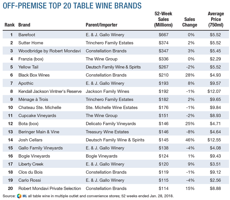 wine retail sales best performing