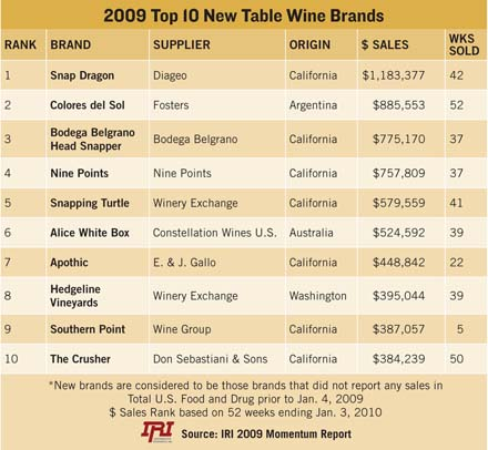 Wines vines california wines with momentum for Table 52 wine list