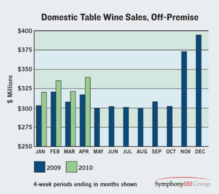 Sales Growth Domestic Table Wine
