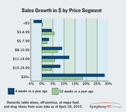 Sales Growth Price Segment Wine