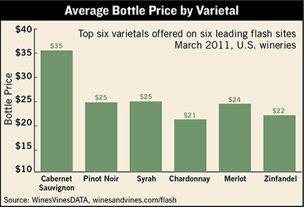 wine flash sales varietal
