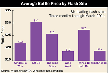 wine flash sales price