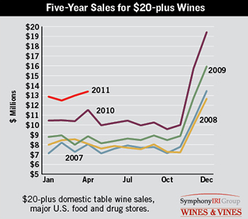 five year wine sales siri