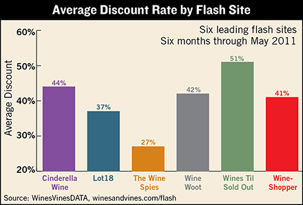 Flash Report Wine Industry Data Center