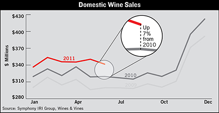 direct to consumer wine sales