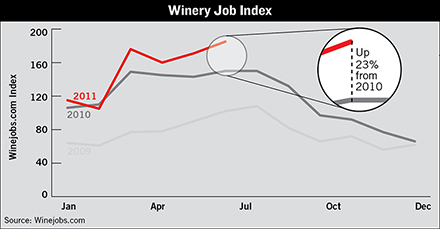 direct to consumer wine jobs
