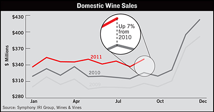wine industry data center domestic wine sales