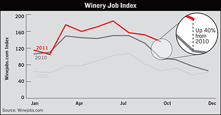 wine industry data center winery job index