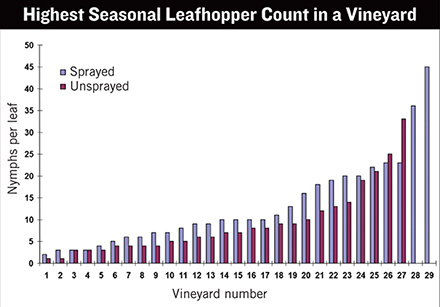 vineyard pest risk