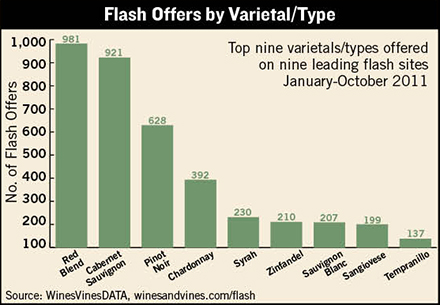 wines & vines wine industry data center flash report